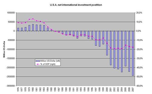 USA net international investment position