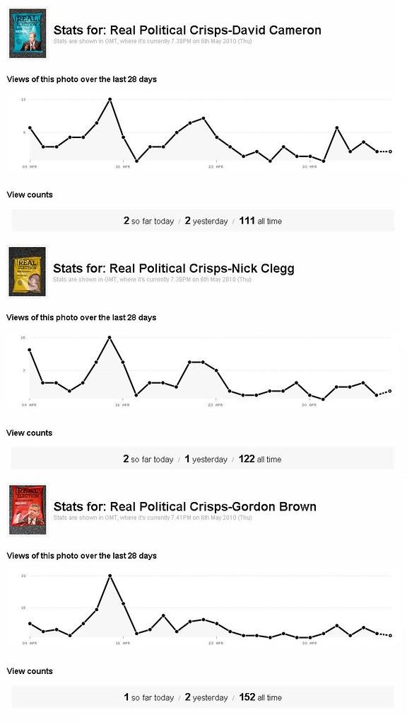 Political Crisps Exit Poll