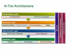 Layer Diagram