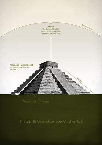 Pirámide de kukulkan