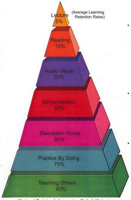 retention_pyramid
