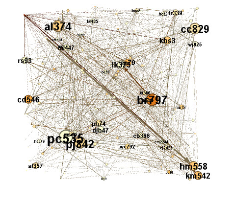 Favourting behaviour in gephi