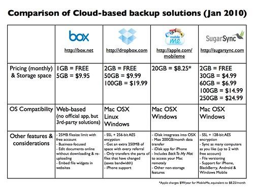 Comparison of cloud-based backup solutions (Jan 2010)