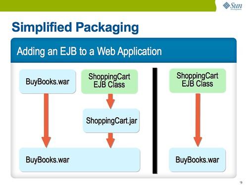 パッケージの簡略化