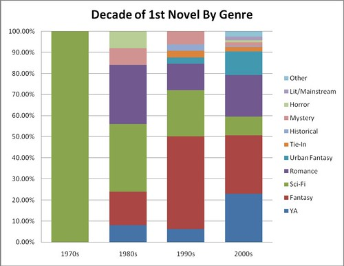 decadefirstnovel_by_genre_graph