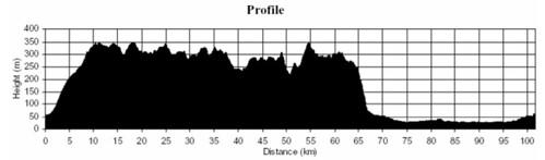 100 km profile