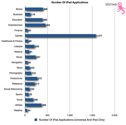 Number of iPad Applications chart