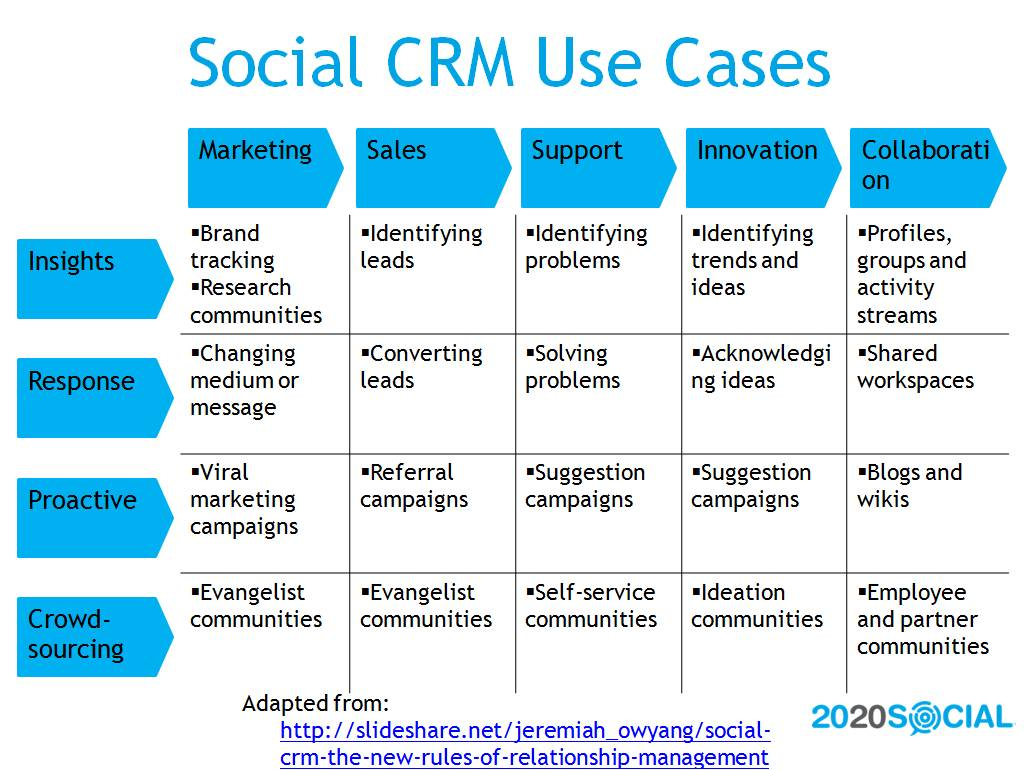 Social CRM Use Cases