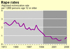DOJ rape figures graphed over time, showing  a substantial decline from 1973 to 2008