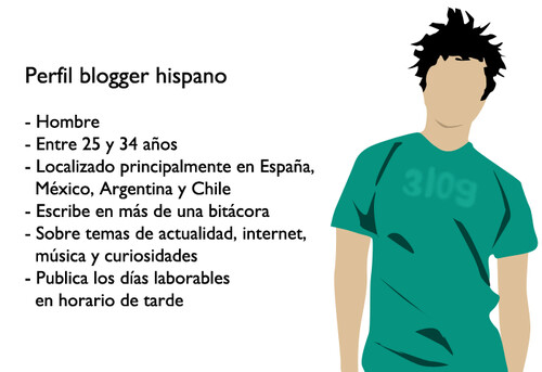Perfil blogger hispano 2011
