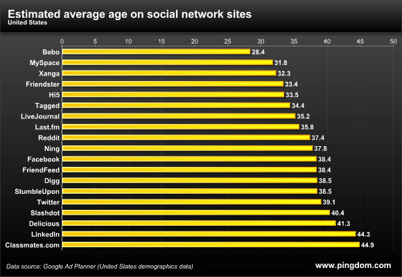 Estimated average age on social network sites