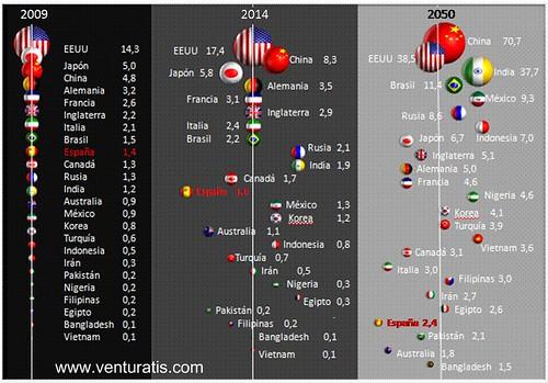 PIB Mundial Venturatis.com