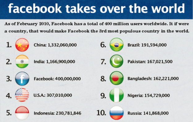 Facebook is the third most populous country