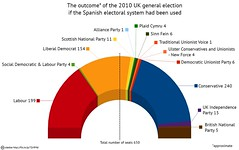 UK 2010 election: What if the Spanish electora...