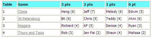 BG Retreat Day 1 - Round 3 Results