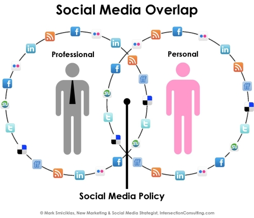 Social Media Overlap by Intersection Consulting, on Flickr