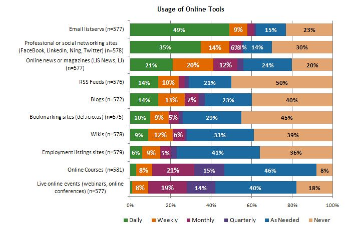 2010 survey Usage of Online Tools