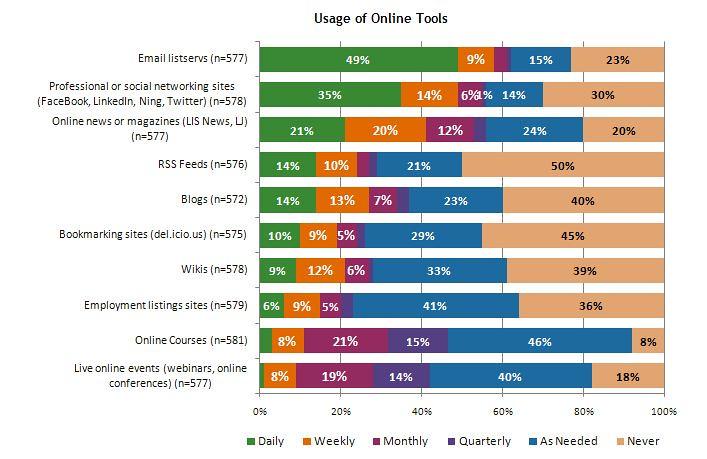 2010 survey Usage of Online Tools