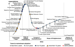 Hype Cycle for Emerging Technologies 2010
