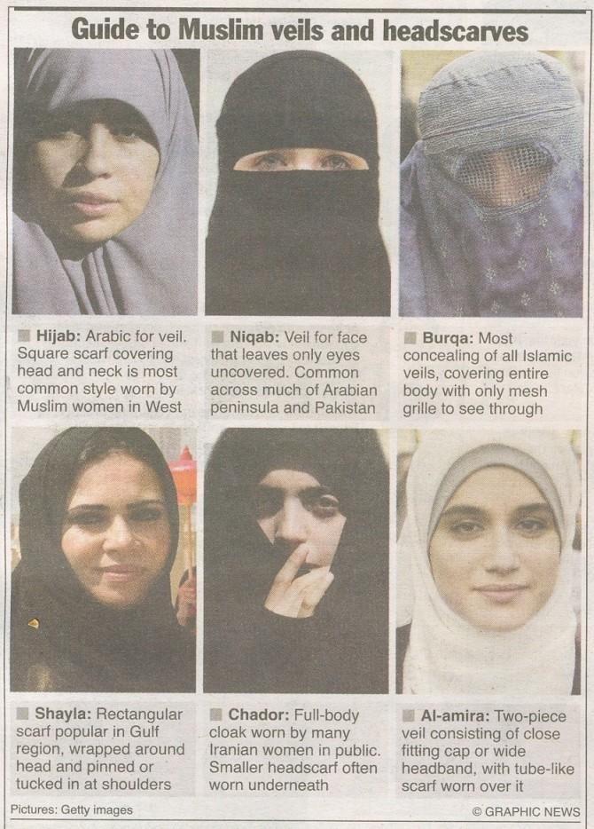 Muslim veil types