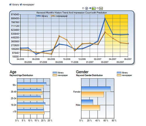 Microsoft AdLab: demographics