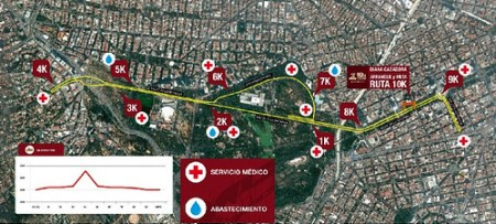 Ruta carrera Bicentenario 10K México DF