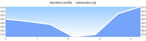 Aug 6 bike ride elevation graph