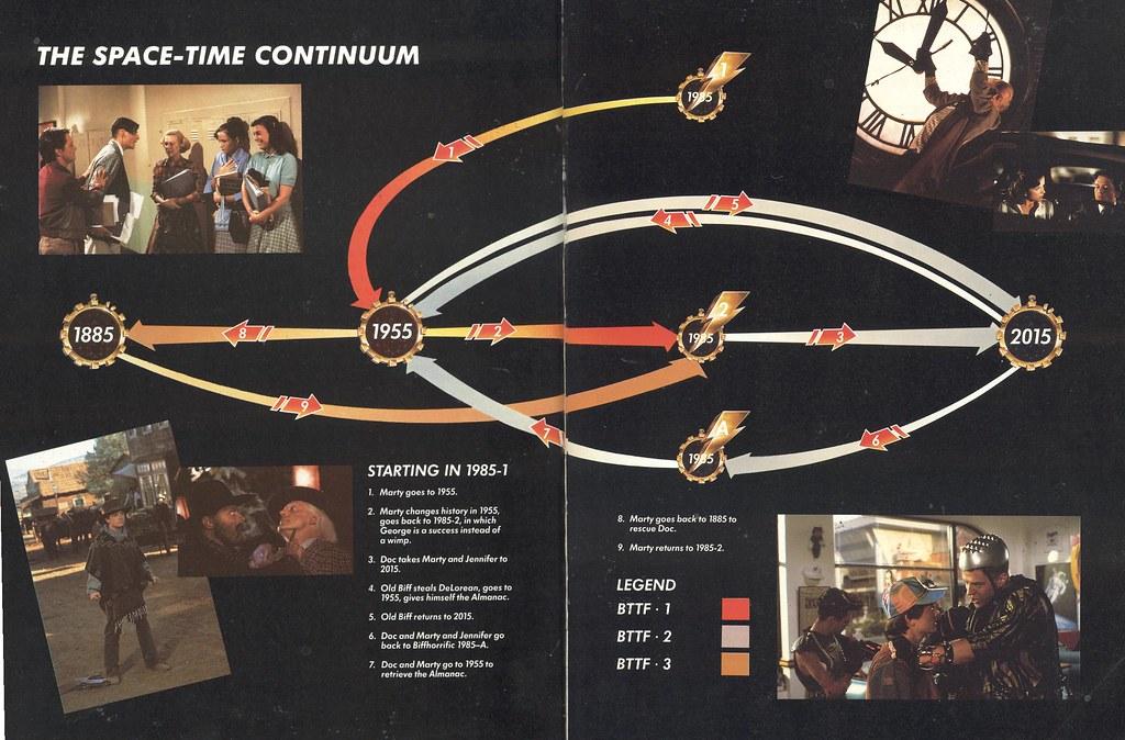 BTTF movie timeline