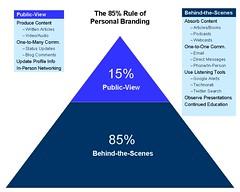 85-percent-rule-personal-branding-update