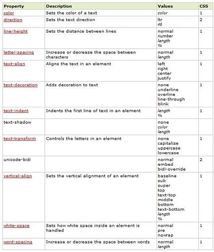 properti text CSS (w3c school)