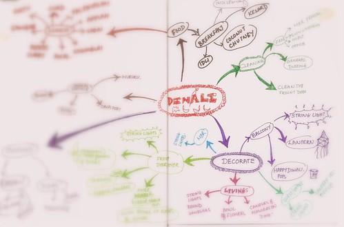 Diwali mind map