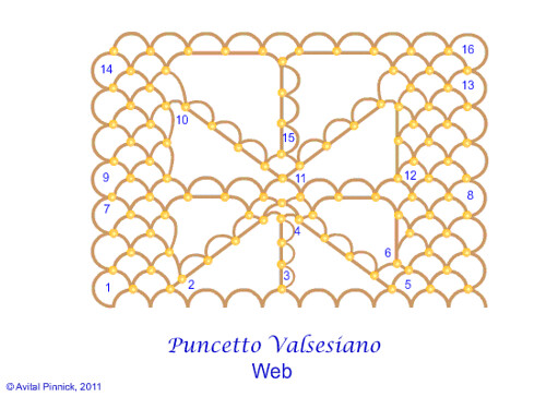 Puncetto Valsesiano: Part 8 - Web