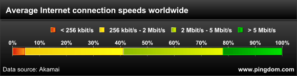 Internet connection speed distribution worldwide