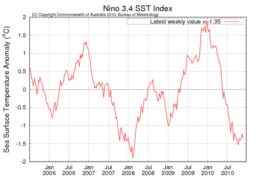 Nino 3.4 SST Index 20101121