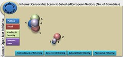 Internet Censorship Scenario in Europe