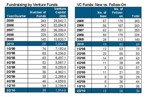 VCs USA
