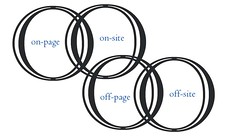 on-off page-site SEO