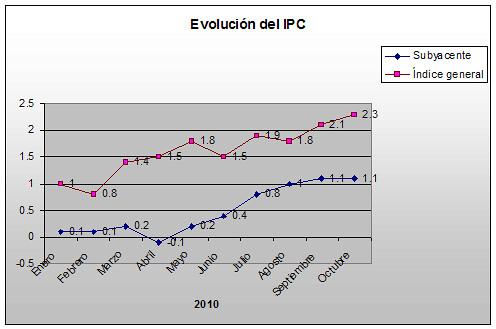 IPC-Octubre-2010