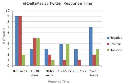 Delta Assist Tweet Response Time
