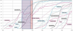 Adoption Curves