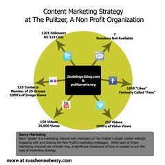 Non Profit Content Marketing Strategy