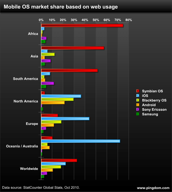 Mobile OS market share based on web usage