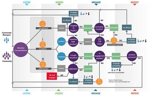 Community Managment Scenerio Map