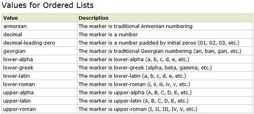 ordered list (w3c school)