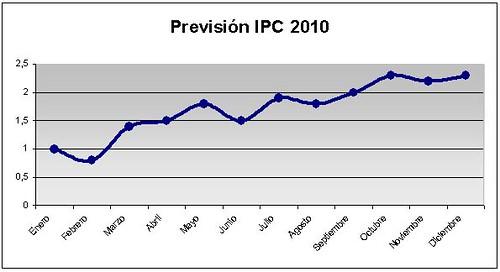 ipc-2010
