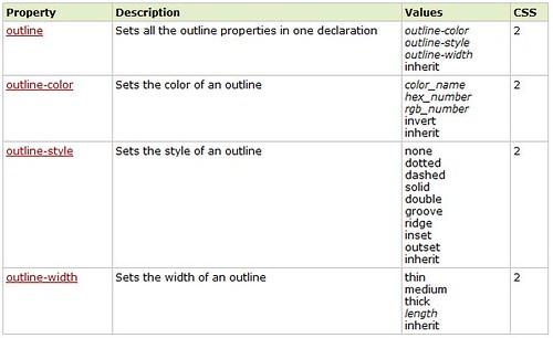 properti outline (w3c school)