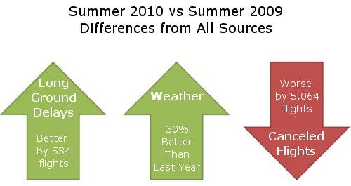 Tarmac Delay Summer Summary