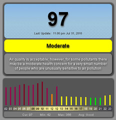 Beijing Air Quality Index
