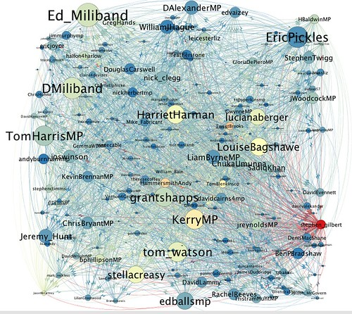 MPs' twitter community - node size no. of MPs following, colour number of MPs followed