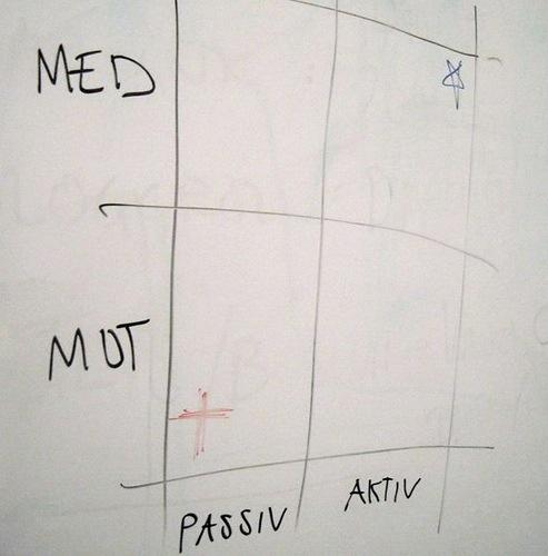 En enkel matris för med- och motarbetare